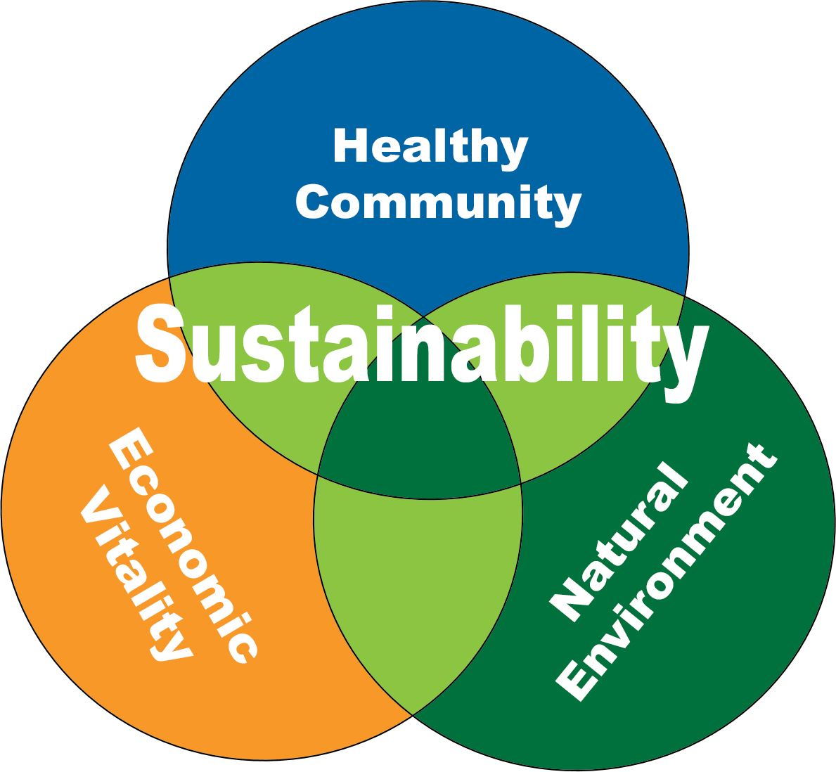 Three circles intersecting to illustrate sustainability